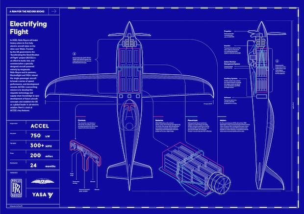 Rolls-Royce Electrifying Flight - ACCEL