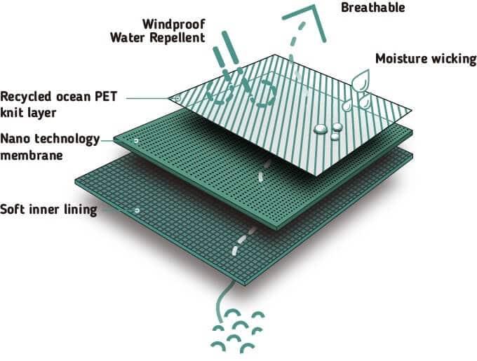 VIA Schuh Nano Tech Membran