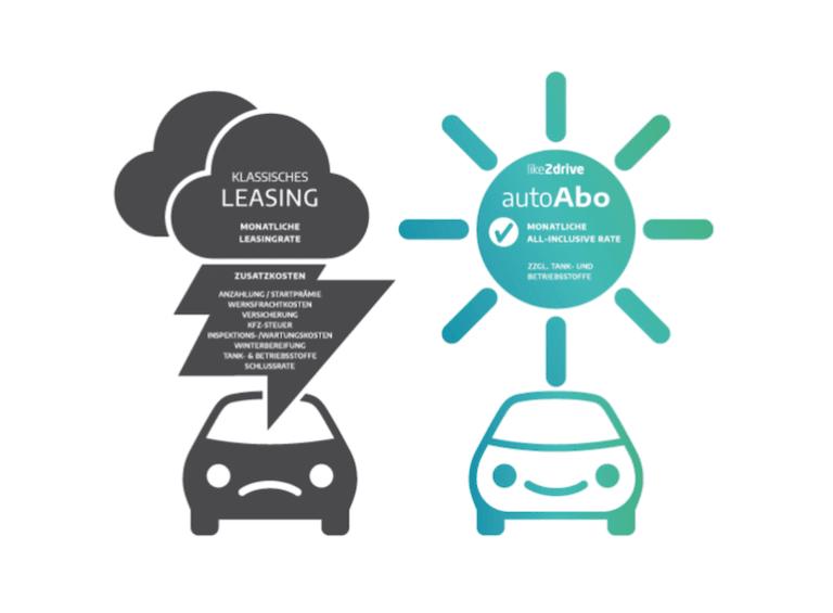 like2drive Autoabo - Leasing Vergleich