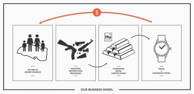 TRIWA Business Model