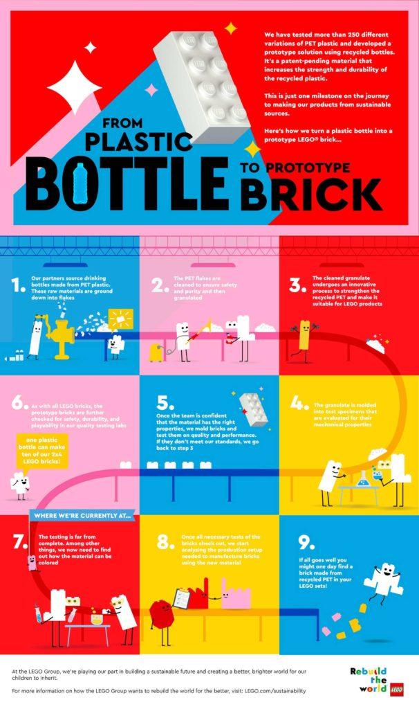 Infografik: Plastikflasche zu LEGO Bausteinen